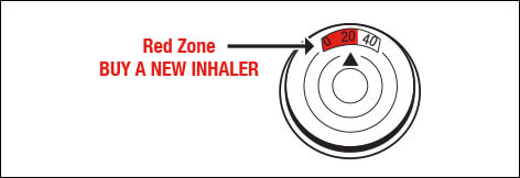 image shows that the red zone on the asthma inhaler reads buy a new inhaler